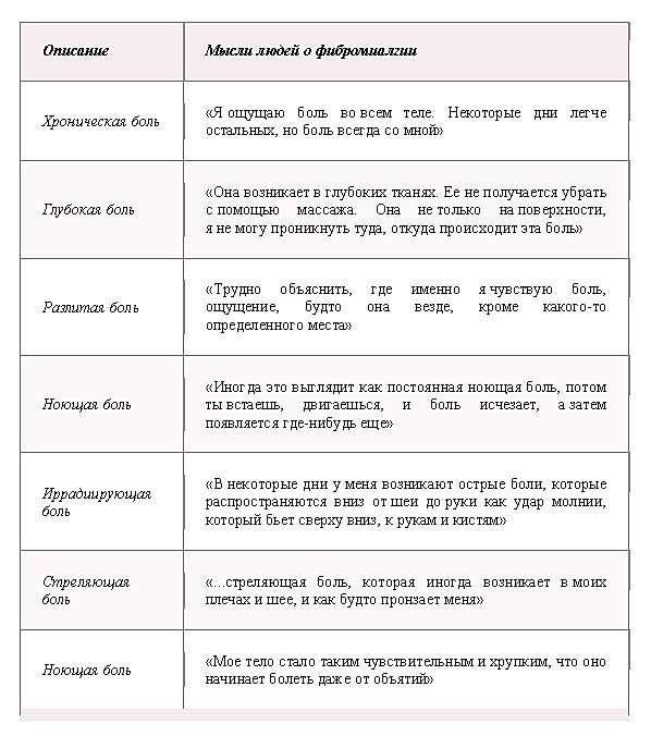 Понимание симптомов фибромиалгии